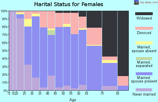 Zip code 57783 marital status for females