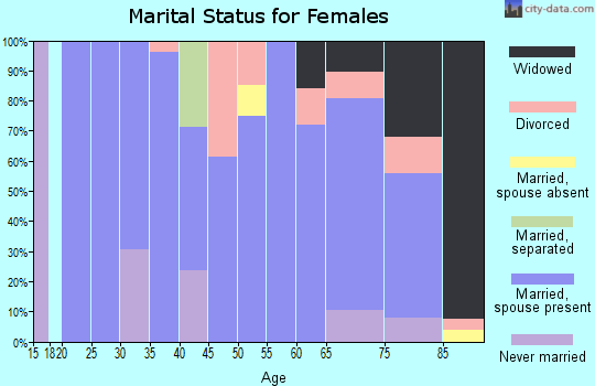 Zip code 58032 marital status for females
