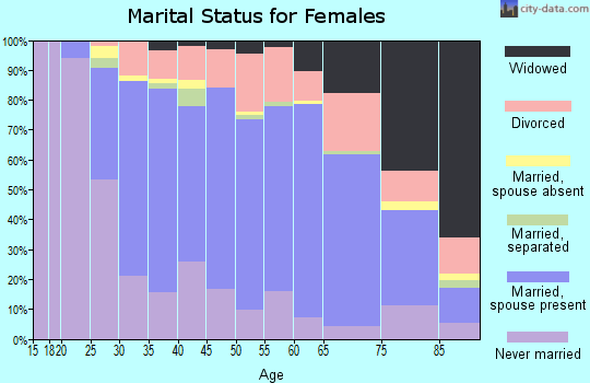 Zip code 58102 marital status for females