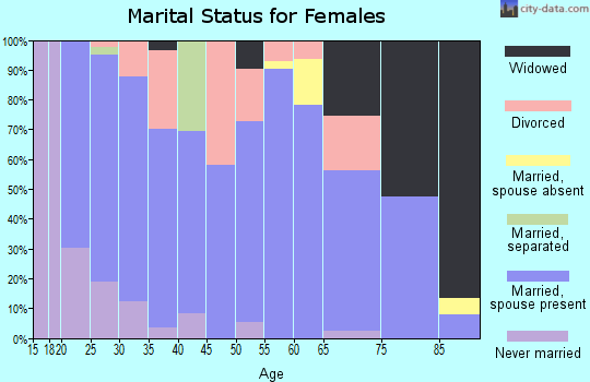 Zip code 58220 marital status for females