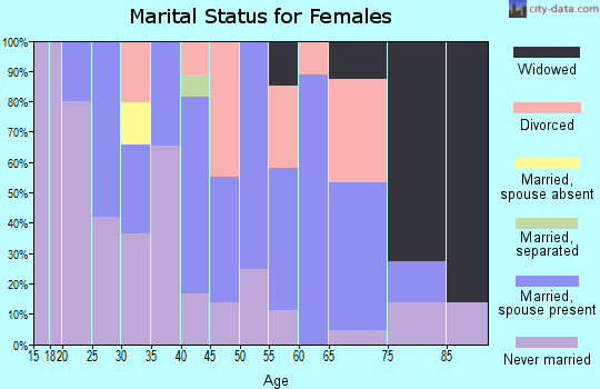 Zip code 58367 marital status for females