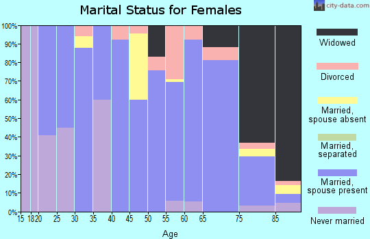 Zip code 58425 marital status for females
