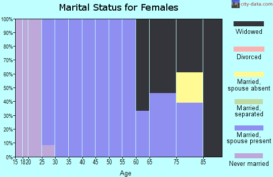 Zip code 58444 marital status for females
