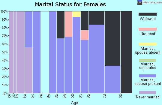 Zip code 58490 marital status for females