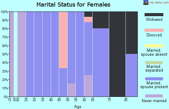 Zip code 58532 marital status for females
