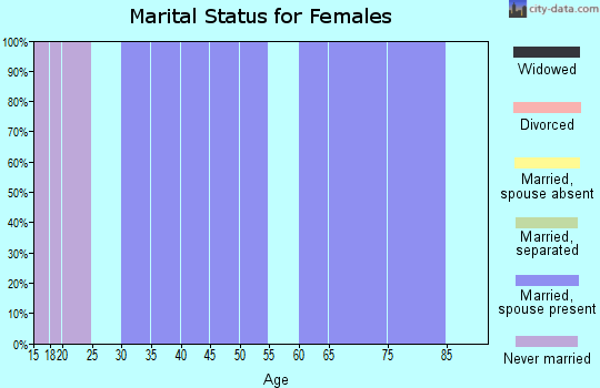 Zip code 58549 marital status for females