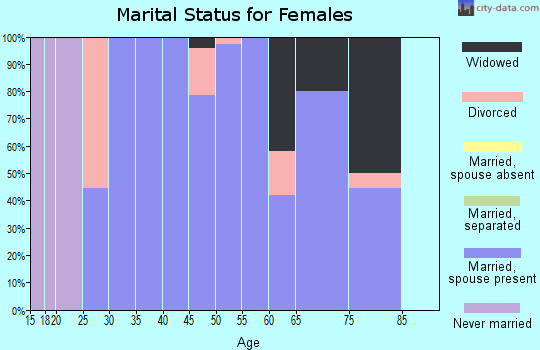 Zip code 58558 marital status for females