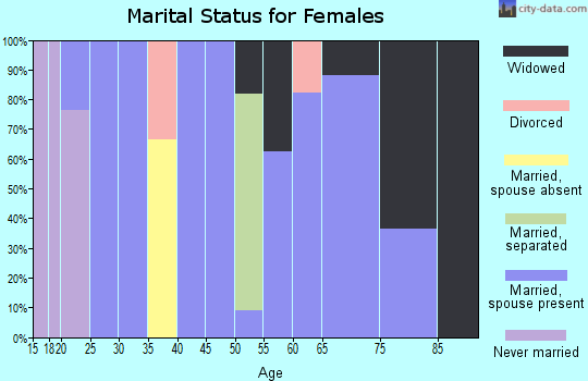 Zip code 58630 marital status for females