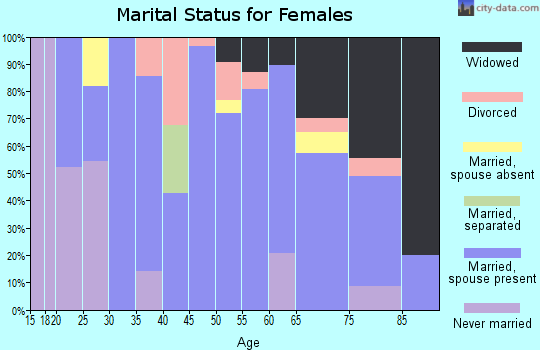 Zip code 58631 marital status for females