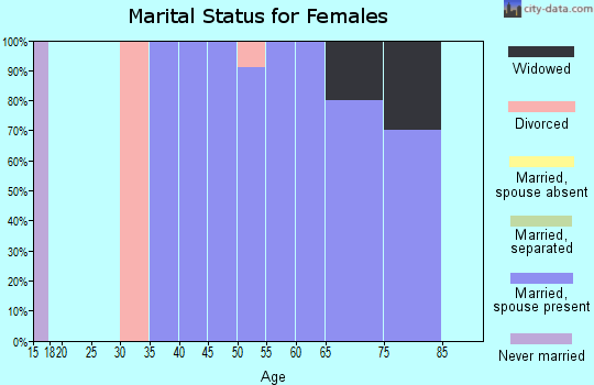 Zip code 58642 marital status for females