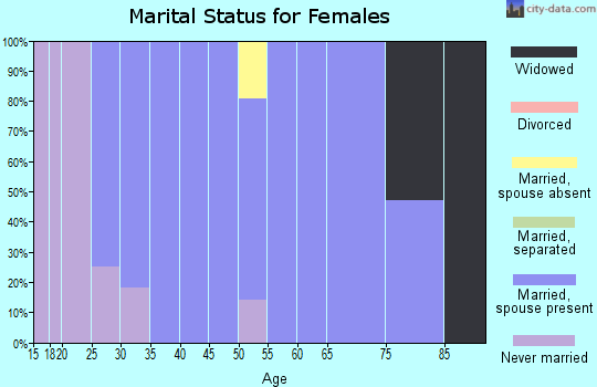 Zip code 58651 marital status for females