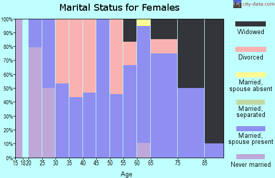Zip code 58721 marital status for females