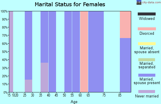 Zip code 58725 marital status for females