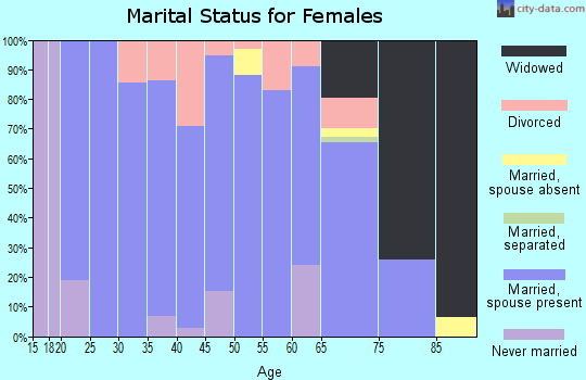 Zip code 58784 marital status for females