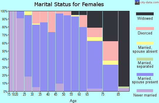 Zip code 58854 marital status for females