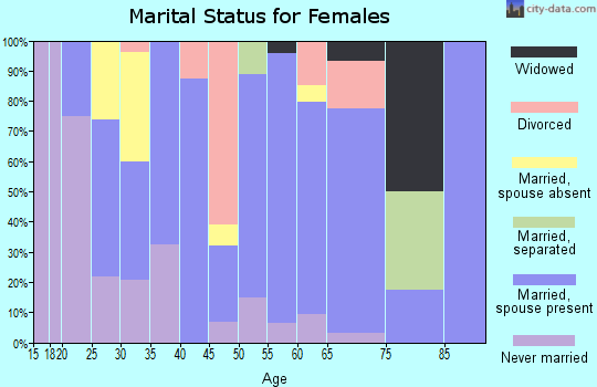 Zip code 59014 marital status for females
