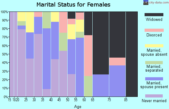 Zip code 59022 marital status for females