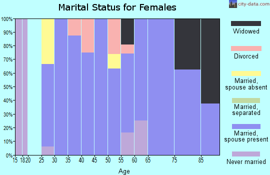 Zip code 59028 marital status for females