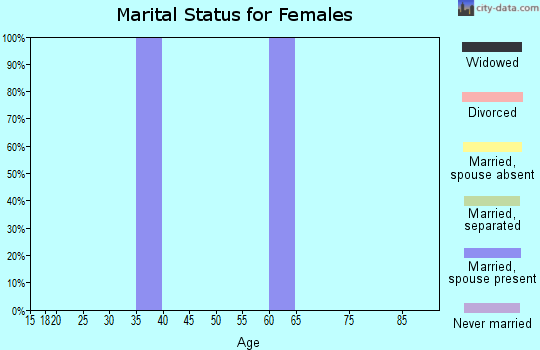Zip code 59035 marital status for females