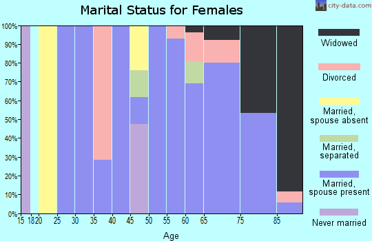 Zip code 59038 marital status for females