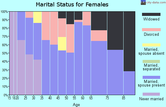 Zip code 59041 marital status for females