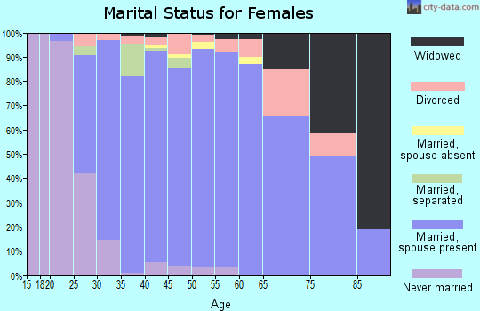 Zip code 59106 marital status for females