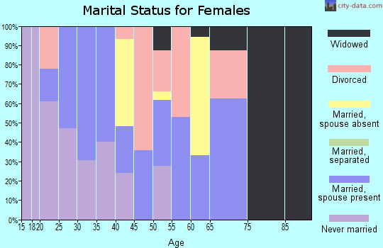 Zip code 59213 marital status for females