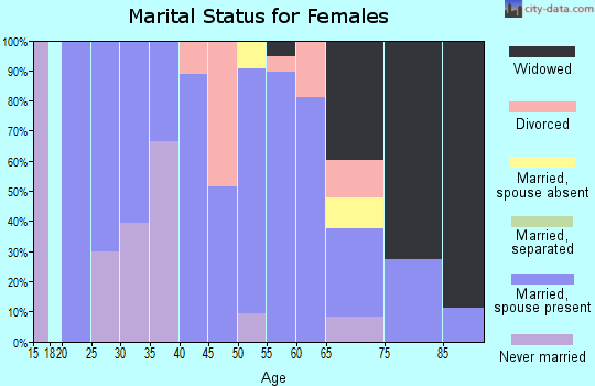 Zip code 59218 marital status for females