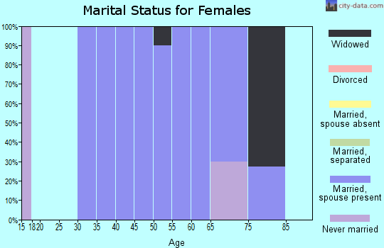 Zip code 59223 marital status for females