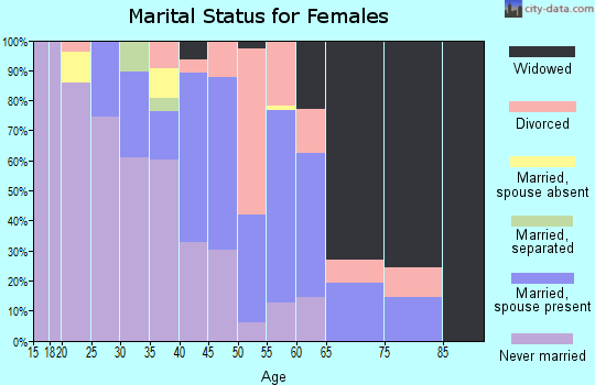 Zip code 59255 marital status for females