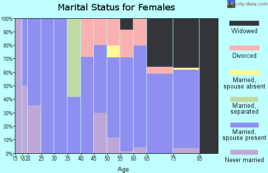 Zip code 59263 marital status for females