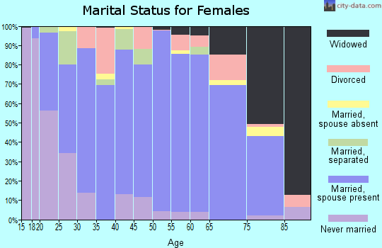 Zip code 59330 marital status for females