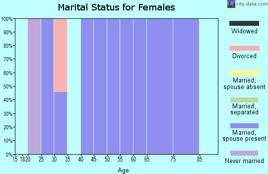 Zip code 59332 marital status for females
