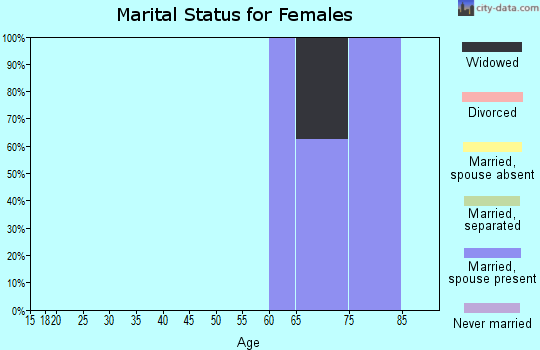 Zip code 59343 marital status for females