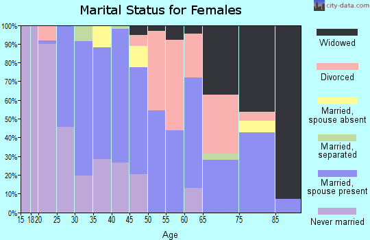 Zip code 59427 marital status for females