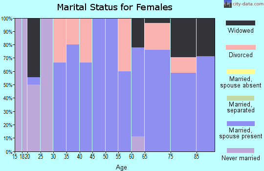 Zip code 59430 marital status for females
