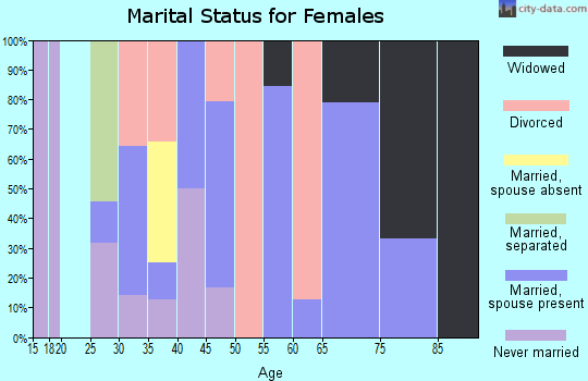 Zip code 59434 marital status for females