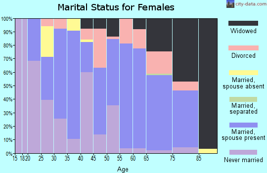 Zip code 59457 marital status for females