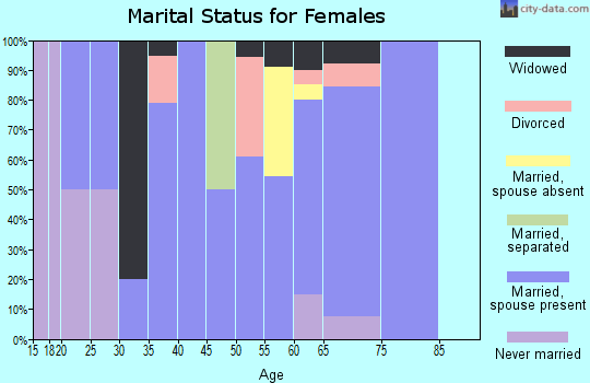 Zip code 59464 marital status for females
