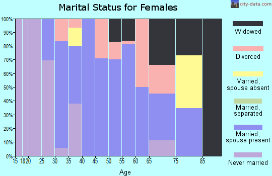 Zip code 59479 marital status for females