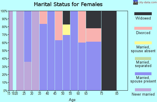 Zip code 59480 marital status for females