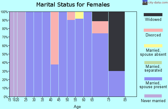 Zip code 59485 marital status for females