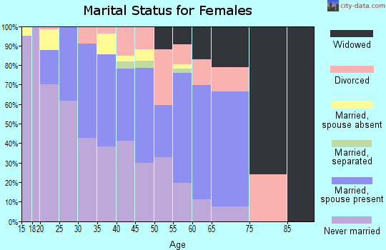 Zip code 59521 marital status for females