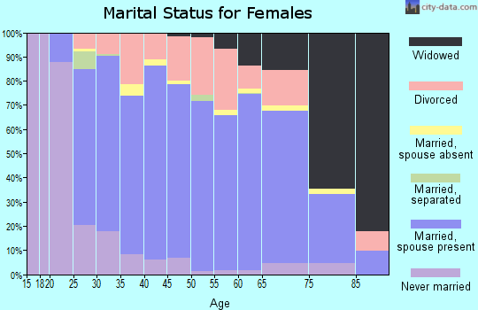 Zip code 59602 marital status for females