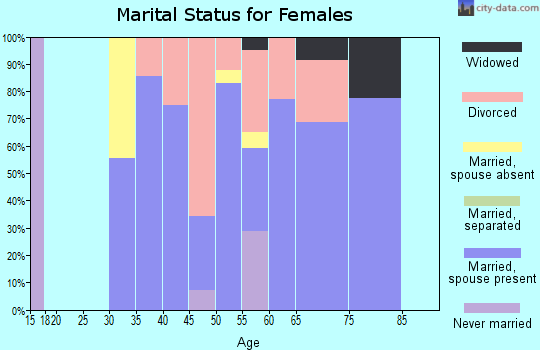 Zip code 59639 marital status for females