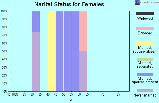 Zip code 59640 marital status for females