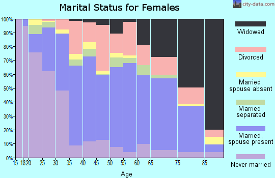 Zip code 59701 marital status for females