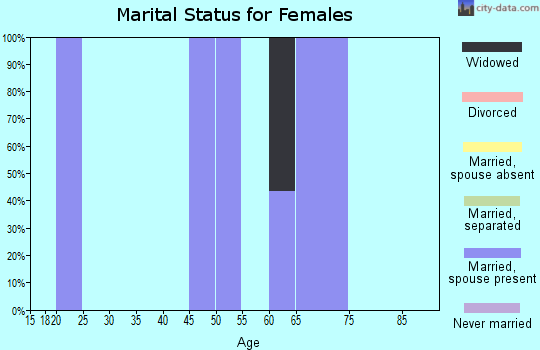 Zip code 59720 marital status for females