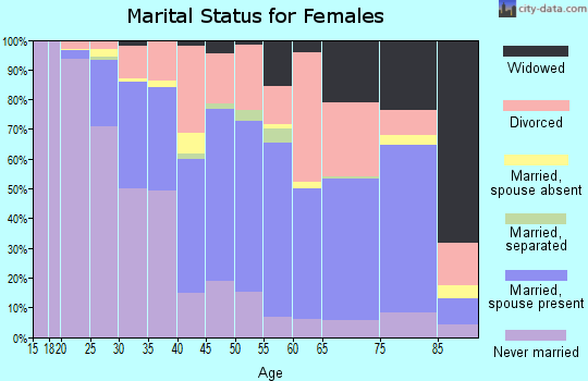 Zip code 59801 marital status for females