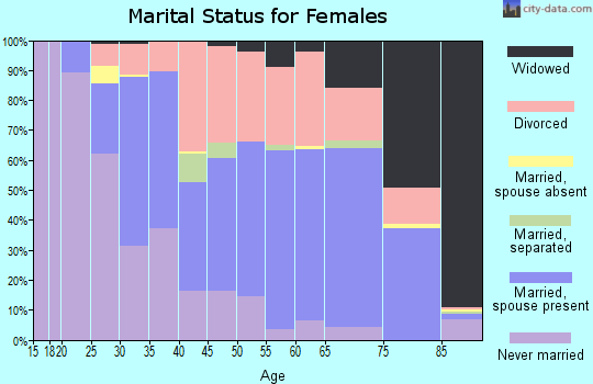 Zip code 59802 marital status for females
